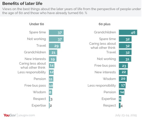 Benefits of Later Life