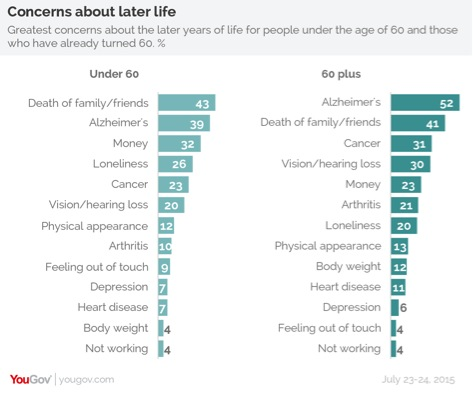 Concerns About Later Life