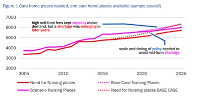 Care Home Places Needed