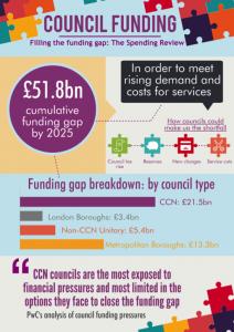 CouncilFunding