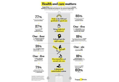 New Survey Reveals One In Six Adults (18%) Have Had To Fight To Get Social Care